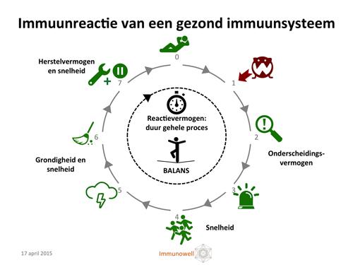 kanker immuunsysteem
